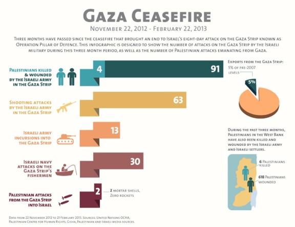 Rupturas del cese del fuego en Gaza entre el 22/11/12 y el 22/2/13