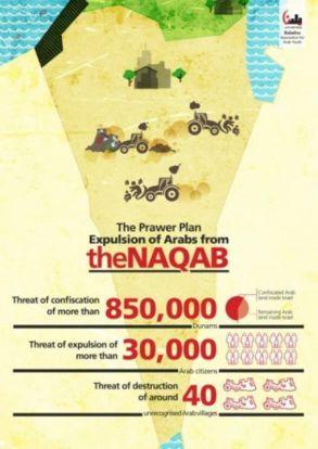 Infografía explicando el Plan Prawer para expulsar a las comunidades beduinas del desierto del Negev.