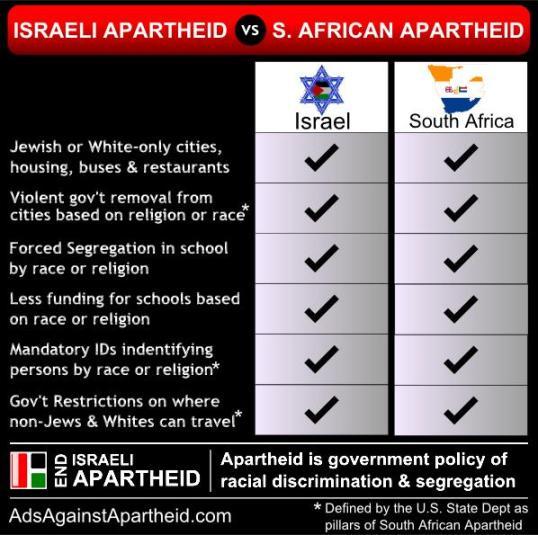 Comparación entre el apartheid sudafricano y el israelí (Fuente: colectivo End Israeli Apartheid)