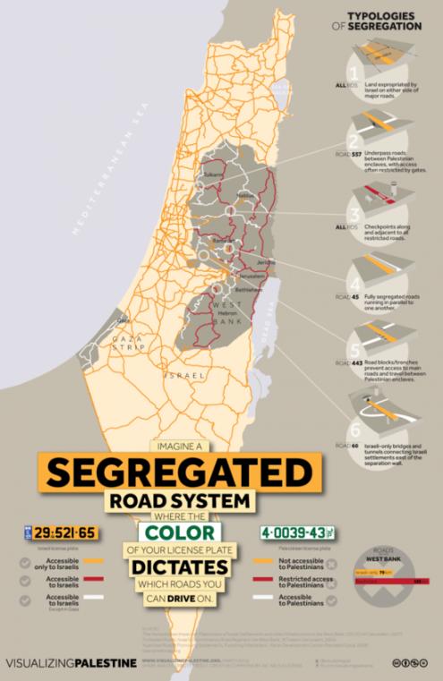 Red de carreteras segregadas en Israel y Cisjordania y otras formas de segregación