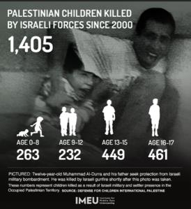 Más de 1400 niños palestinos asesinados por Israel desde 2000.