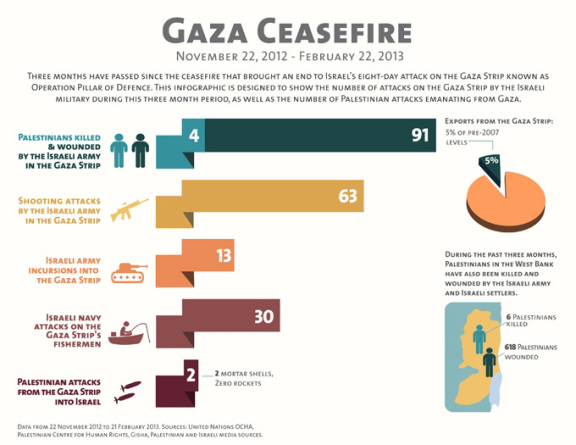 Rupturas del cese del fuego en Gaza entre el 22/11/12 y el 22/2/13.