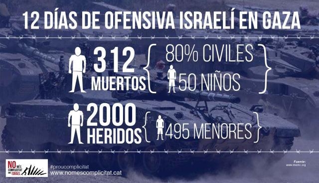 Infografía del colectivo No más complicidad con Israel de Catalunya.
