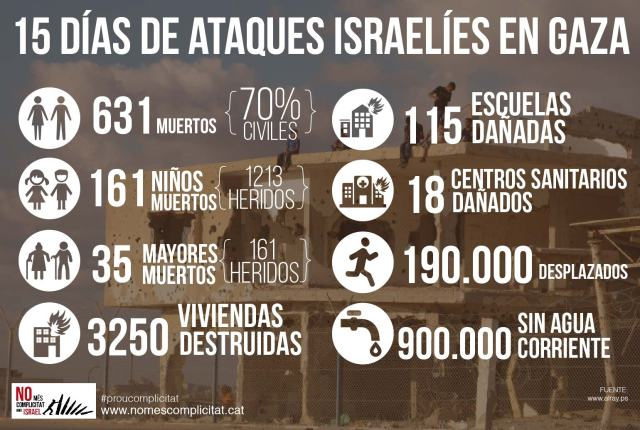 Infografía del colectivo No más complicidad con Israel.