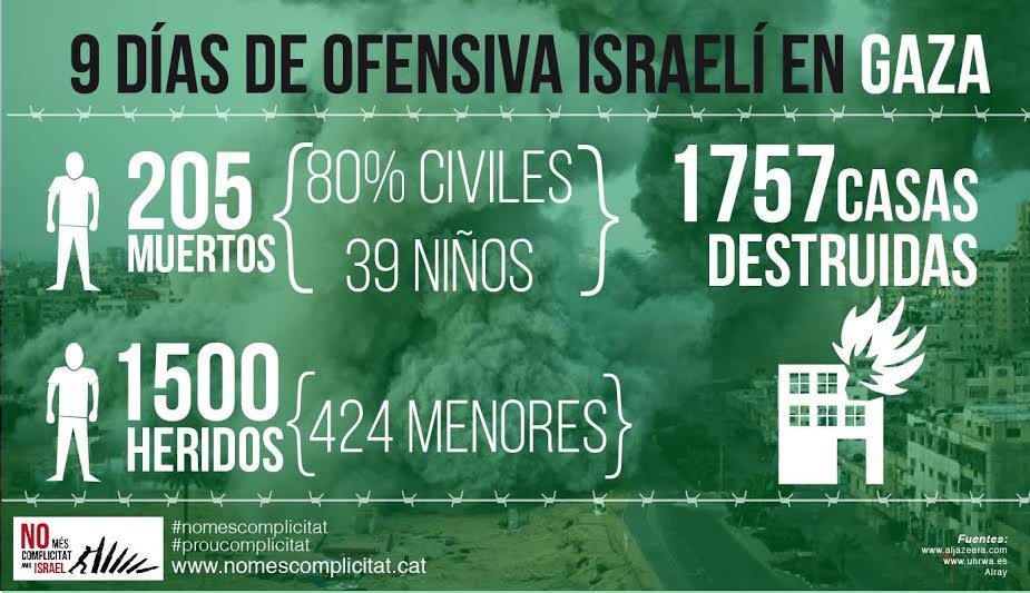 Infografía del colectivo No más complicidad con Israel