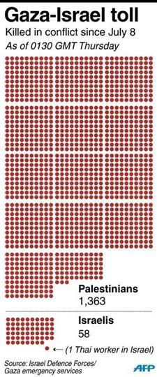 El 80% de las víctimas palestinas son civiles, mientras que las israelíes son solo 3; el resto son soldados muertos en combate durante la ofensiva terrestre.