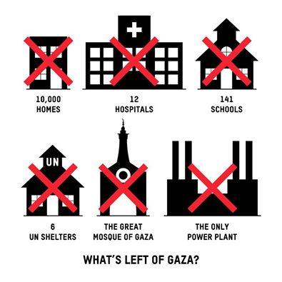 Datos de Oxfam sobre la destrucción de instalaciones civiles.