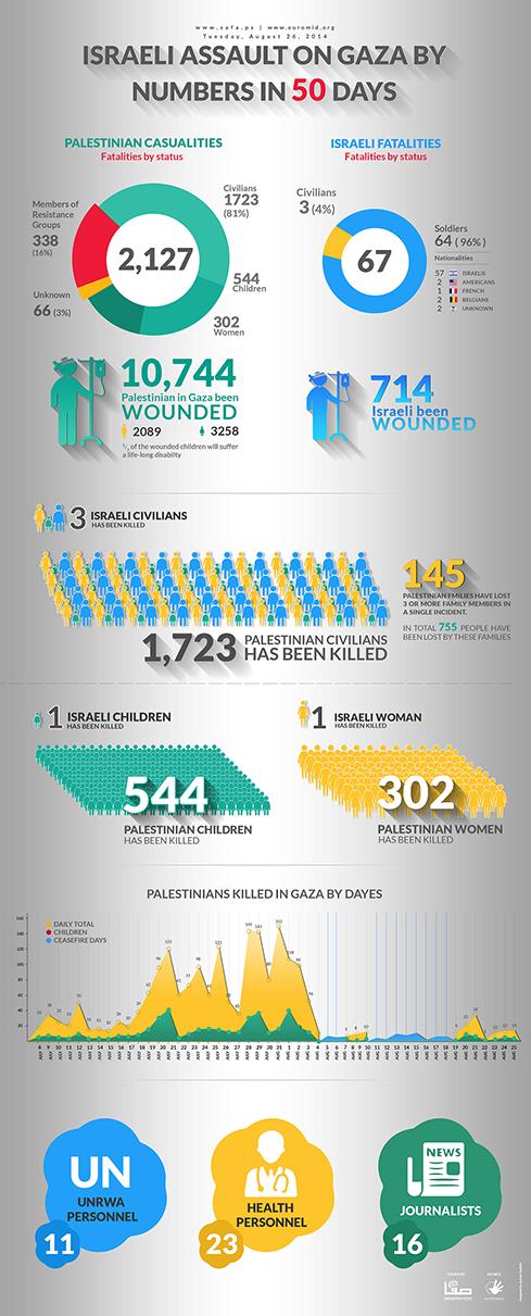 Cifras de la destrucción de Gaza luego de 50 días.