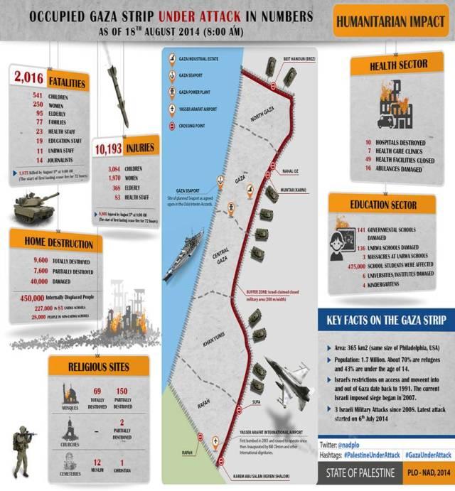 El saldo de la ofensiva israelí al 18 de agosto, antes de que se reanudaran los ataques el día 19.