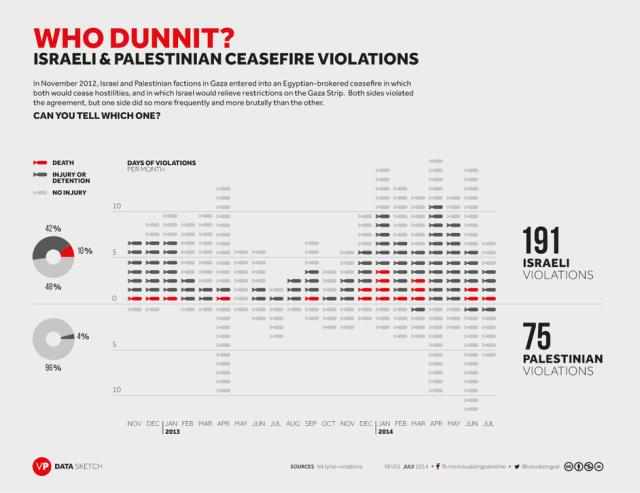 Rupturas del alto al fuego entre noviembre 2012 y julio 2014