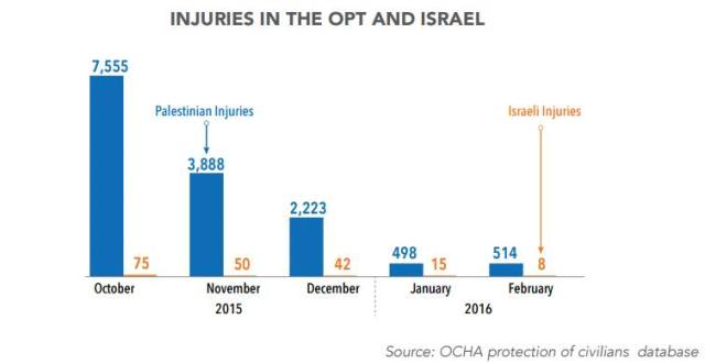 We've been hearing a lot about Palestinian attacks on Israelis. Here are the figures by United Nations OCHA occupied Palestinian territory on Palestinians vs Israelis injured since last October. Aside from those injured, over 180 Palestinians, including 44 children, were shot and killed by Israeli security forces and Israeli settlers since the beginning of last October.