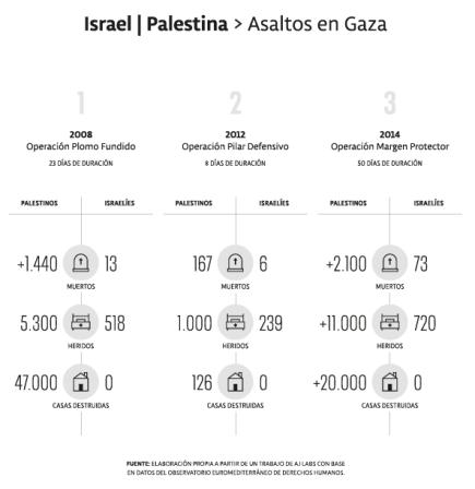 Comparativo de víctimas en los ataques anteriores.